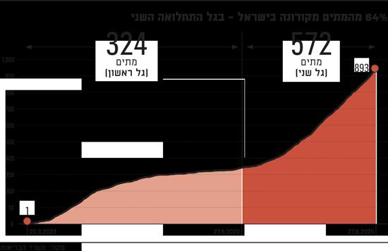 64%-מהמתים-מקורונה-בישראל---בגל-התחלואה-השני