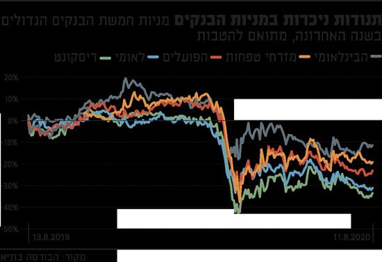תנודות-ניכרות-במניות-הבנקים
