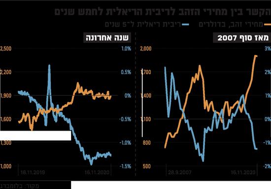 הקשר-בין-מחירי-הזהב-לריבית-הריאלית-לחמש-שנים