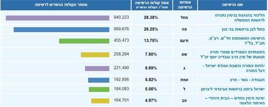 תוצאות האמת אחרי ספירות 51.6% מהקולות מסך בעלי זכות ההצבעה / צילום: צילום מסך, גלובס