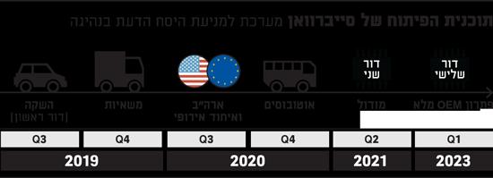 תכנית הפיתוח של סייברוואן