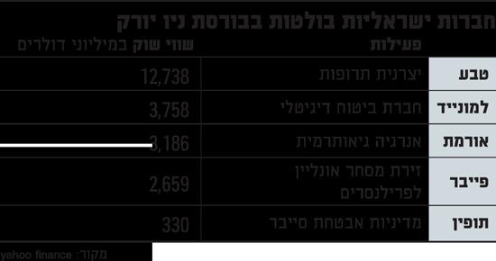 חברות ישראליות בולטות בבורסת ניו יורק