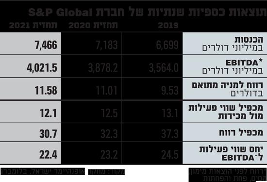 תוצאות-כספיות-שנתיות-של-חברת-SP-Global