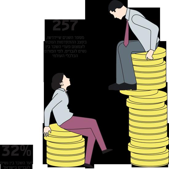 הדרישה לשקיפות בשכר לא עוצרת במגדר