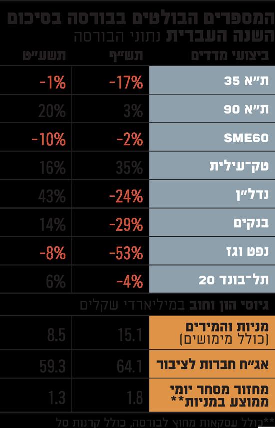 המספרים-הבולטים-בבורסה-בסיכום-השנה-העברית