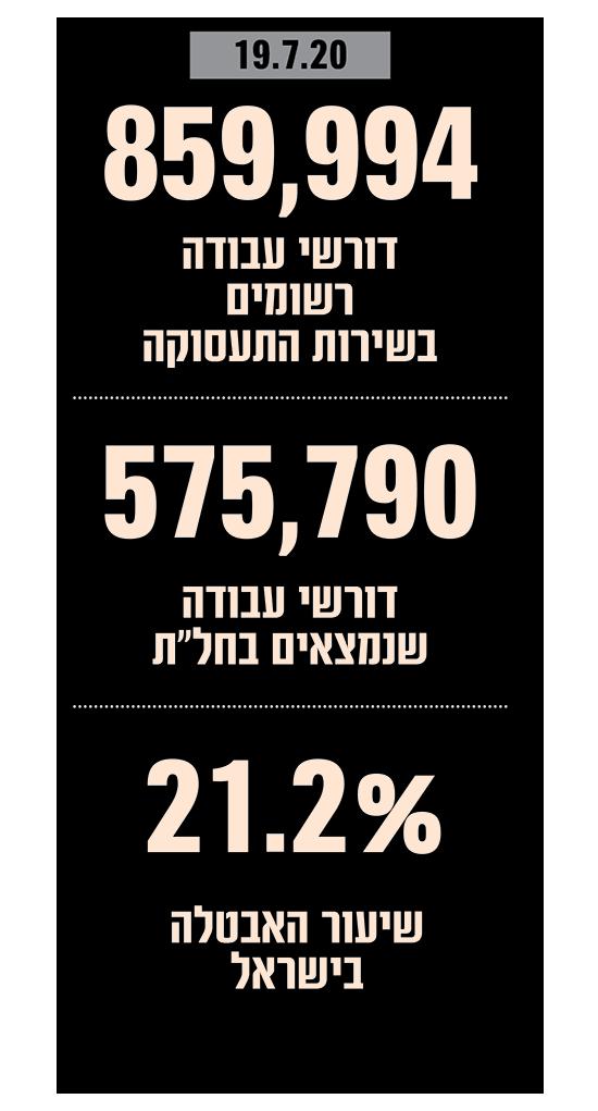נתוני אבטלה בישראל יולי 2020