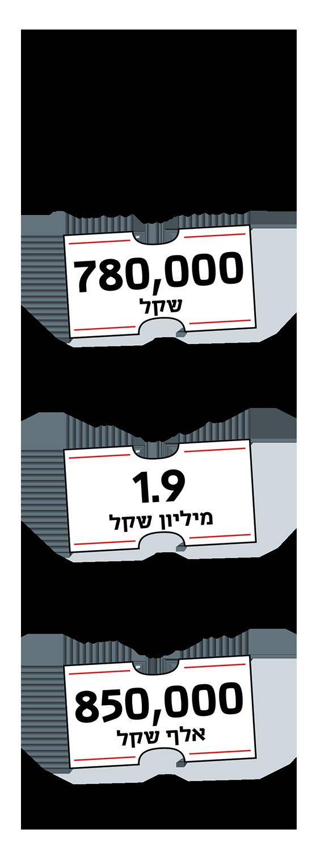 מחירי נכסים לשימור בחיפה