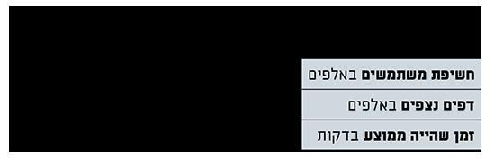 מדדים נבחרים, פרויקטים מיוחדים במהלך הקורונה