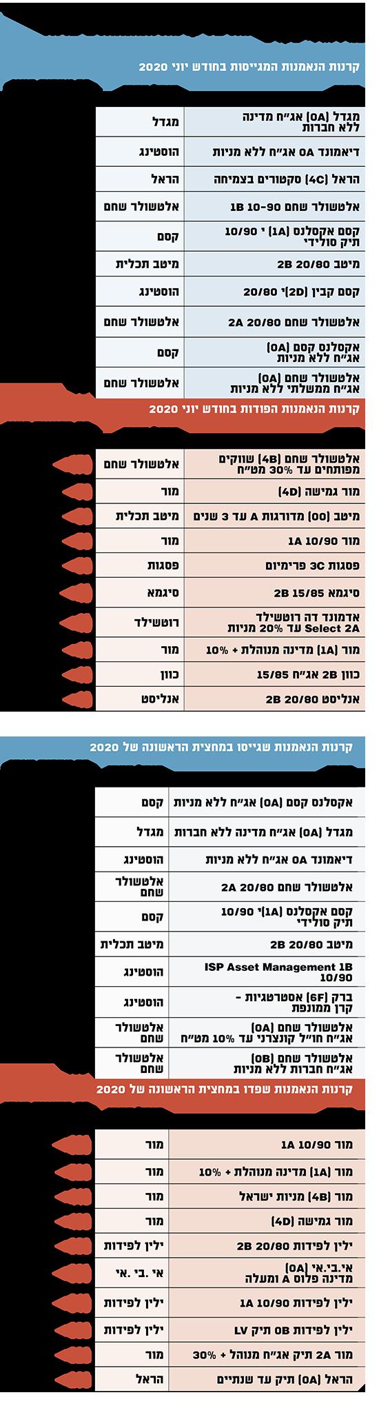 גיוסי ההון והפדיונות של קרנות הנאמנות בישראל