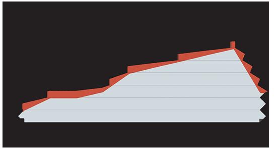 מחירי השכירות במשרדים בתל אביב