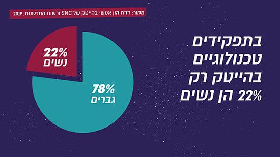 רק 22% בתפקידים טכנולוגיים בהייטק