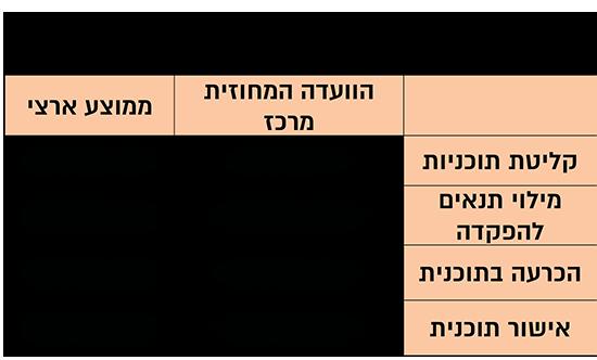המספרים הנמוכים של הוועדה המחוזית מרכז