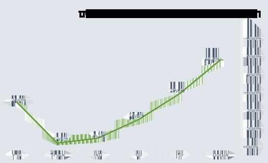 התפלגות אחוזי תפוסה רשתיים על פני חודשים