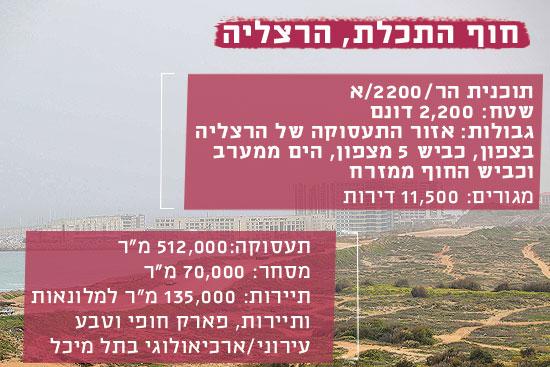 חוף התכלת, הרצליה / צילום: שלומי יוסף