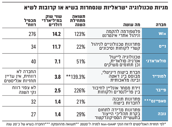 מניות טכנולוגיה ישראליות שנסחרות בשיא