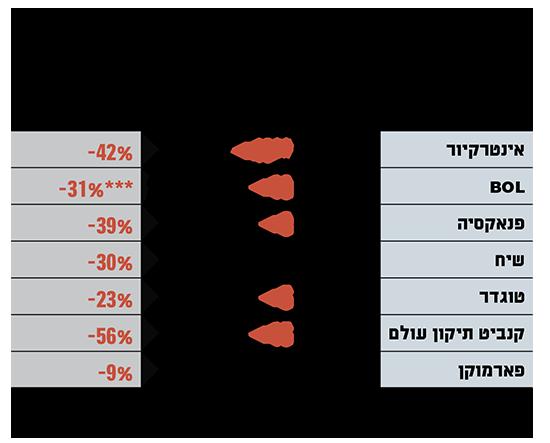 חברות הקנאביס המובילות בבורסה בסיכום המחצית