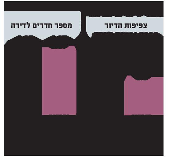תנאי דיור בישראל