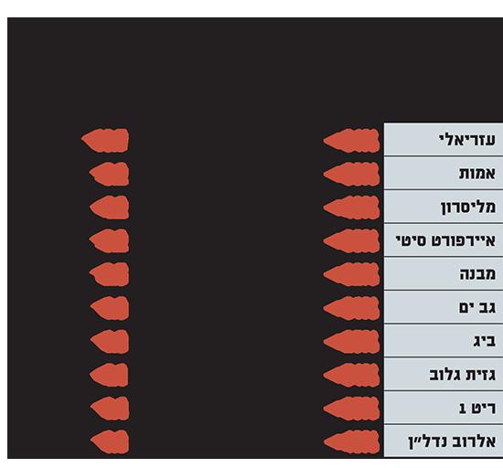"""כך איבדו 10 מחברות הנדל""""ן המניב הבולטות בישראל כ-3 מיליארד שקל משוויין מתחילת השנה"""