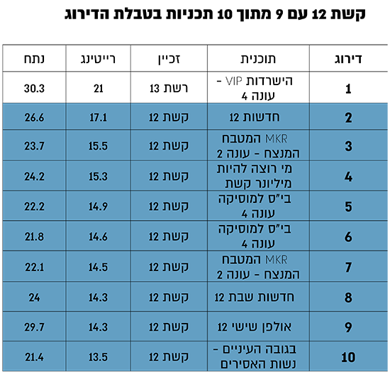 קשת 12 עם 9 מתוך 10 תכניות בטבלת הדירוג