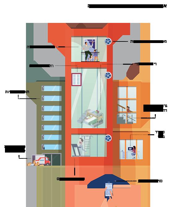 איך ייראו הבניינים אחרי משבר הקורונה