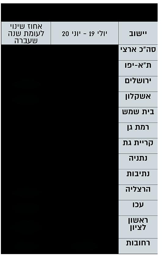 השינוי בהתחלות הבנייה בישראל (באחוזים)
