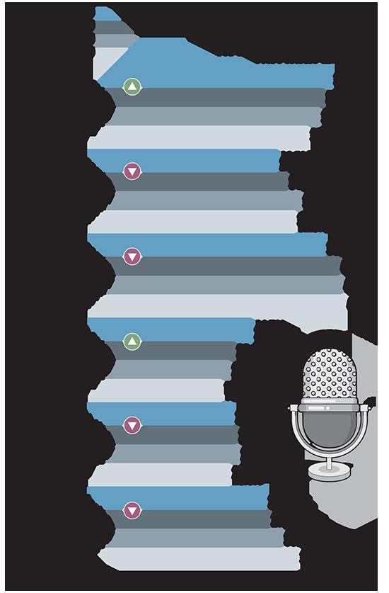 היקף החשיפה לתחנות הרדיו הציבוריות בישראל בשנתיים האחרונות