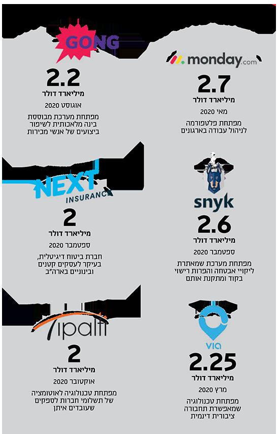 חברות ישראליות ששוות 2 מיליארד דולר