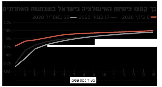 כך קפצו ציפיות האינפלציה בישראל בשבועות האחרונים