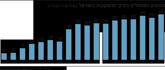 הנכסים המנוהלים בתיקי ההשקעות בישראל