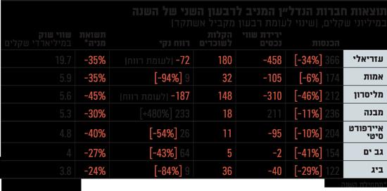 תוצאות-חברות-הנדלן-המניב-לרבעון-השני-של-השנה