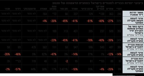 ביצועי יזמיות הבנייה למגורים בישראל במחצית הראשונה של 2020