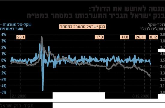 מנסה-לאושש-את-הדולר-בנק-ישראל-מגביר-התערבותו-במסחר-במטח