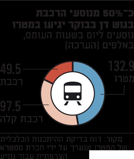 המטרו-יסיע-כמעט-50%-מנוסעי-הרכבת