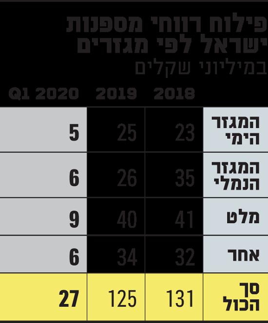 פילוח-רווחי-מספנות-ישראל-לפי-מגזרים