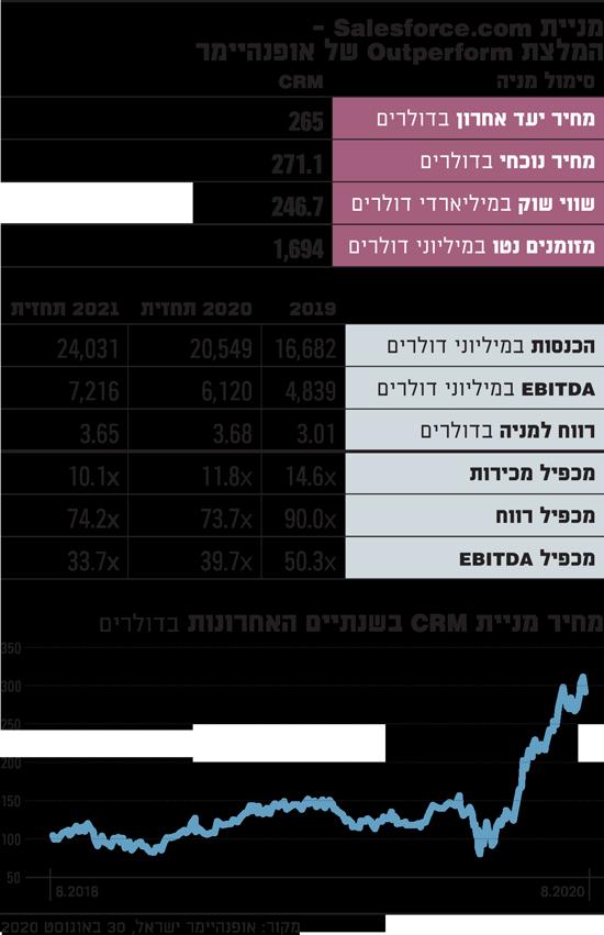מחיר-מניית-CRM-בשנתיים-האחרונות