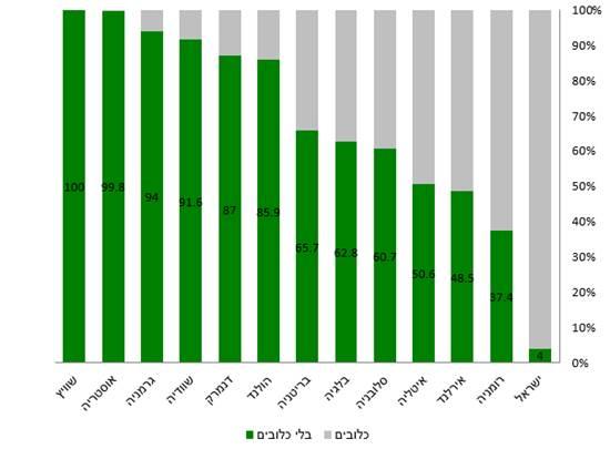 """המגמה העולמית הינה מעבר לשיטות גידול הומניות יותר בענף הלולים / צילום: עמותת אנימלס, יח""""צ"""