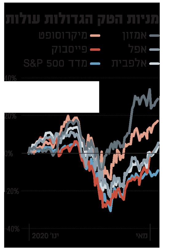 מניות הטק הגדולות עולות