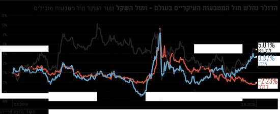 דולר נחלש מול המטבעות העיקריים בעולם - ומול השקל