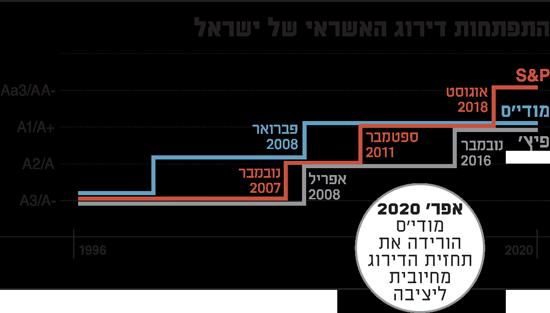 התפתחות דירוג האשראי של ישראל