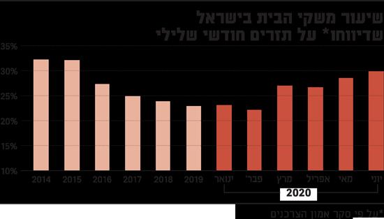 שיעור משקי הבית בישראל שדיווחו