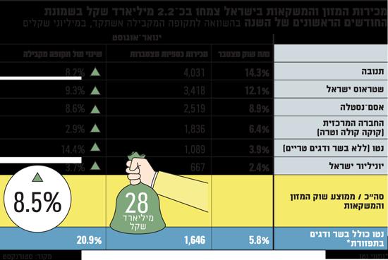 מכירות-המזון-והמשקאות-בישראל-צמחו-בכ?2