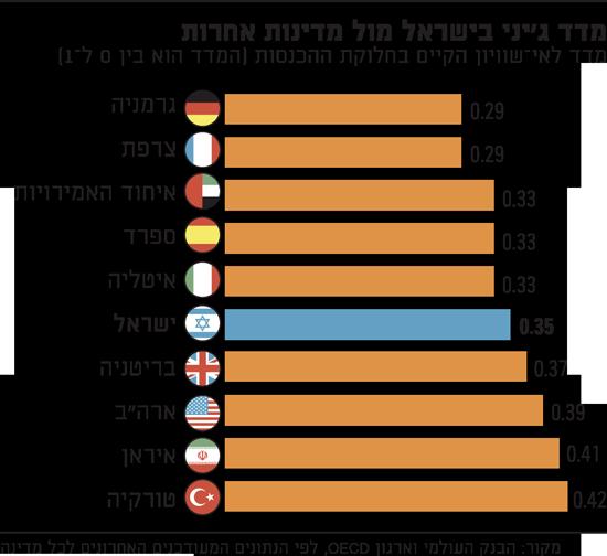 מדד-גיני-בישראל-מול-מדינות-אחרות