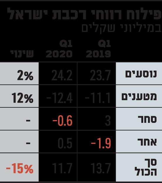 פילוח-רווחי-רכבת-ישראל
