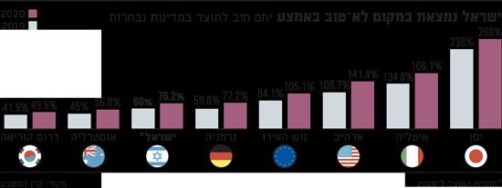 ישראל עדיין במצב טוב, יחסית