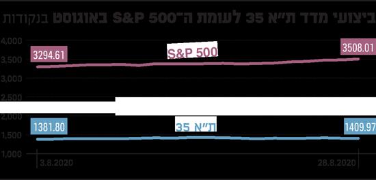 ביצועי-מדד-תא-35-לעומת-S&P-500-באוגוסט