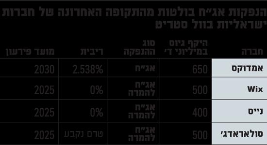 הנפקות-אגח-בולטות-מהתקופה-האחרונה-של-חברות-ישראליות-בוול-סטריט