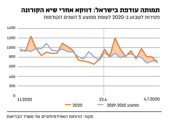 תמותה עודפת בישראל / אינפוגרפיקה: גלובס