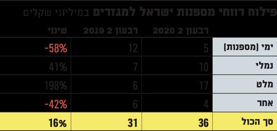פילוח-רווחי-מספנות-ישראל-למגזרים