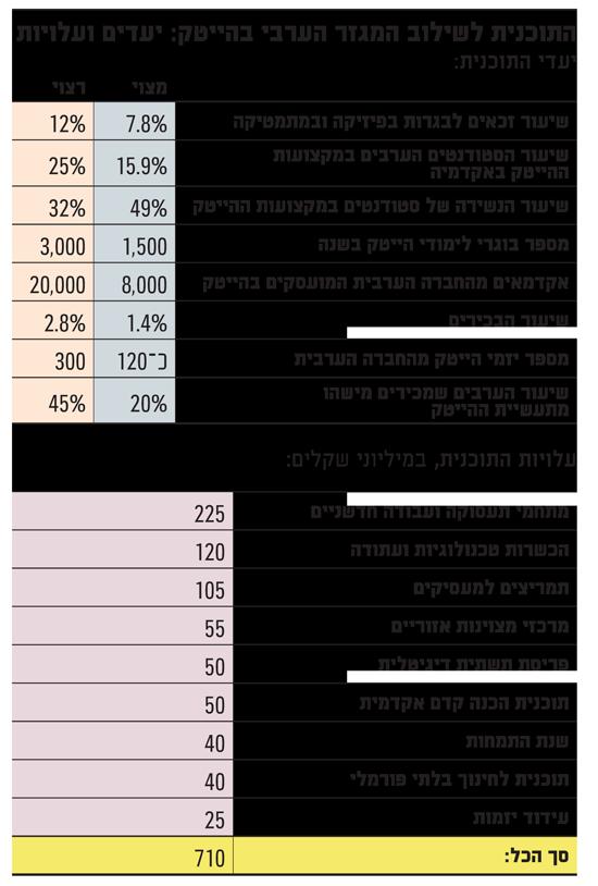 התוכנית לשילוב המגזר הערבי בהייטק יעדים ועלויות
