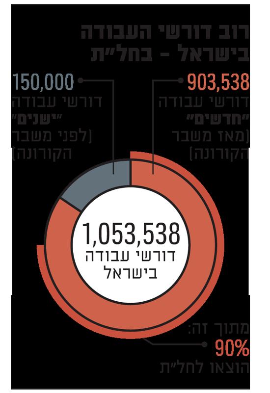 רוב דורשי העבודה בישראל - בחלת